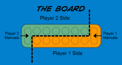 The Mancala Board.png